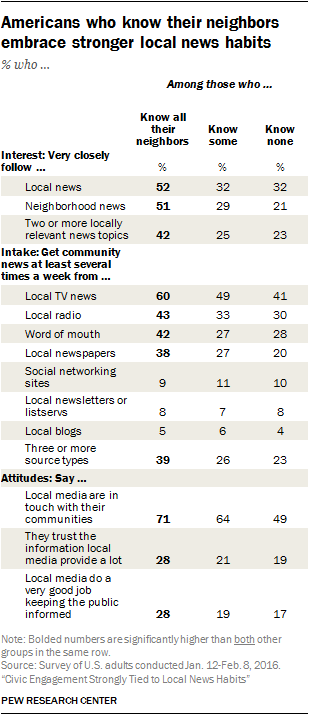 Americans who know their neighbors embrace stronger local news habits % who …