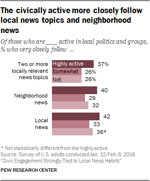 The civically active more closely follow local news topics and neighborhood news