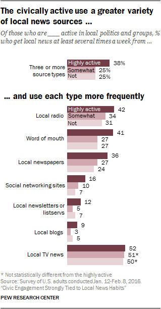 The civically active use a greater variety of local news sources and use each type more frequently
