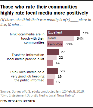 Those who rate their communities highly rate local media more positively