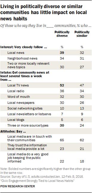 Living in politically diverse or similar communities has little impact on local news habits