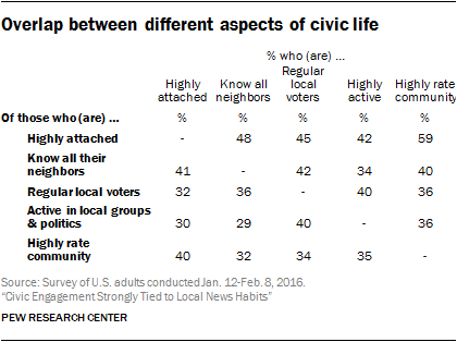 Overlap between different aspects of civic life