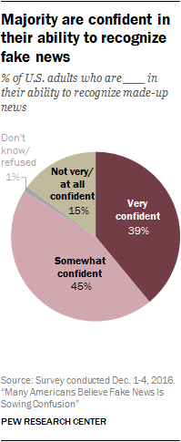 Majority are confident in their ability to recognize fake news