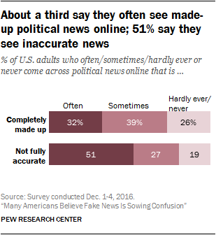 About a third say they often see made-up political news online; 51% say they see inaccurate news