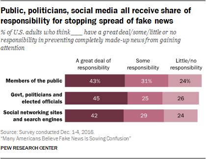 Public, politicians, social media all receive share of responsibility for stopping spread of fake news