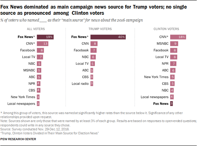 Fox News dominated as main campaign news source for Trump voters; no single source as pronounced among Clinton voters