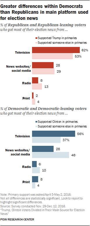 Greater differences within Democrats than Republicans in main platform used for election news