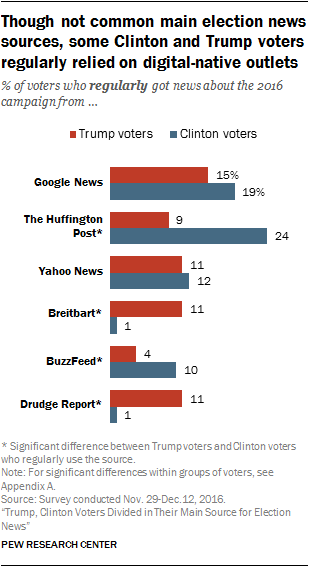 Though not common main election news sources, some Clinton and Trump voters regularly relied on digital-native outlets