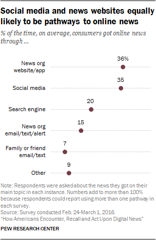 Social media and news websites equally likely to be pathways to online news