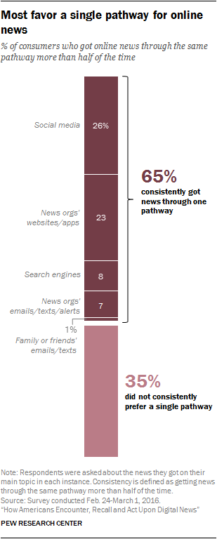 Most favor a single pathway for online news