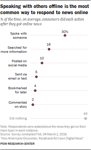 Speaking with others offline is the most common way to respond to news online