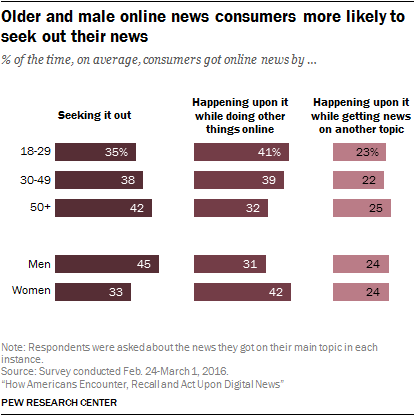 Older and male online news consumers more likely to seek out their news