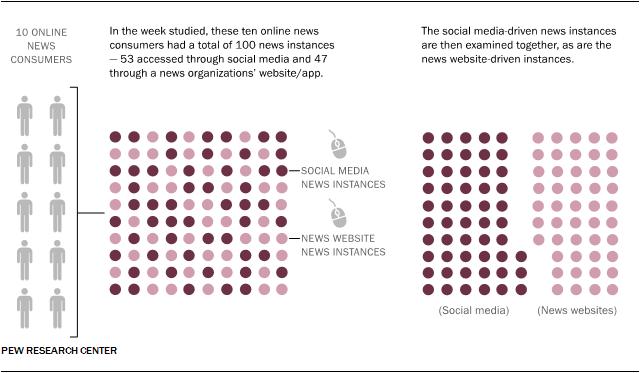 Characteristics of news instances