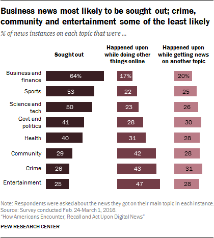 Business news most likely to be sought out; crime, community and entertainment some of the least likely