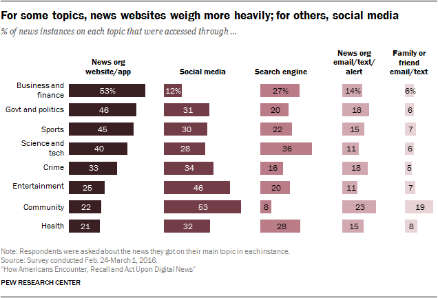 For some topics, news websites weigh more heavily; for others, social media