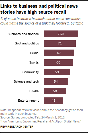 Links to business and political news stories have high source recall