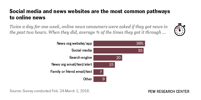 1. Part I: An analysis of individuals' online news habits over the course of one week