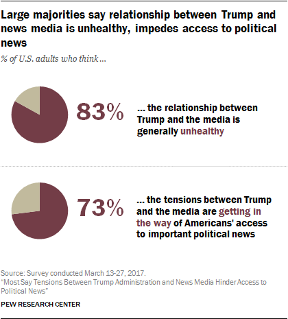 Large majorities say relationship between Trump and news media is unhealthy, impedes access to political news