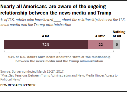 Nearly all Americans are aware of the ongoing relationship between the news media and Trump