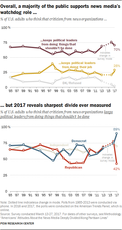 Overall, a majority of the public supports news media's watchdog role, but 2017 reveals sharpest divide ever measured