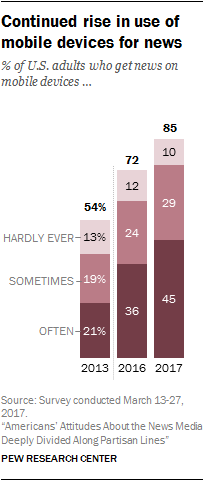 Continued rise in use of mobile devices for news
