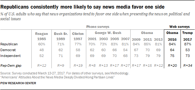 Republicans consistently more likely to say news media favor one side