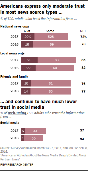 Americans express only moderate trust in most news source types and continue to have much lower trust in social media