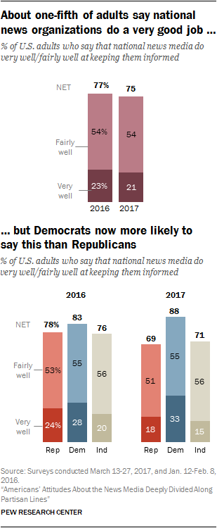About one-fifth of adults say national news organizations do a very good job, but Democrats now more likely to say this than Republicans