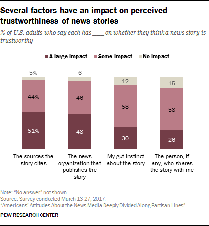 Several factors have an impact on perceived trustworthiness of news stories