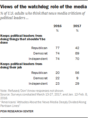 Views of the watchdog role of the media