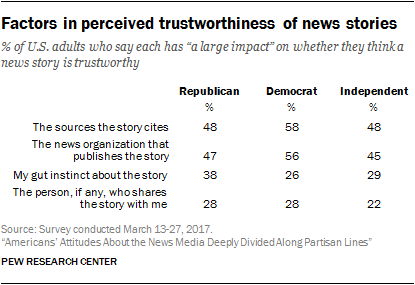 Factors in perceived trustworthiness of news stories