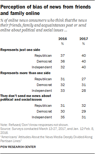 Perception of bias of news from friends and family online
