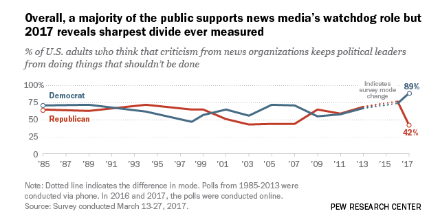Americans' Attitudes About the News Media Deeply Divided Along Partisan Lines