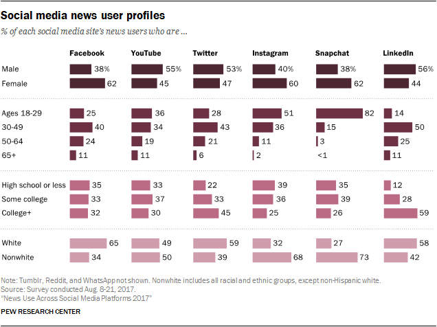 Social media news user profiles