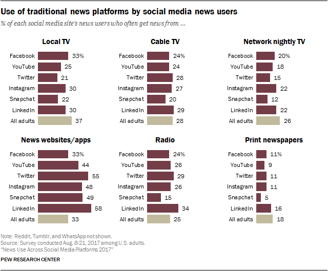 Use of traditional news platforms by social media news users