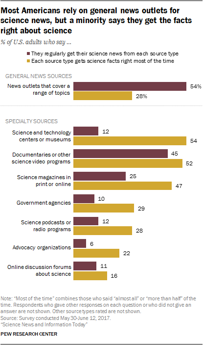 Most Americans rely on general news outlets for science news, but a minority says they get the facts right about science