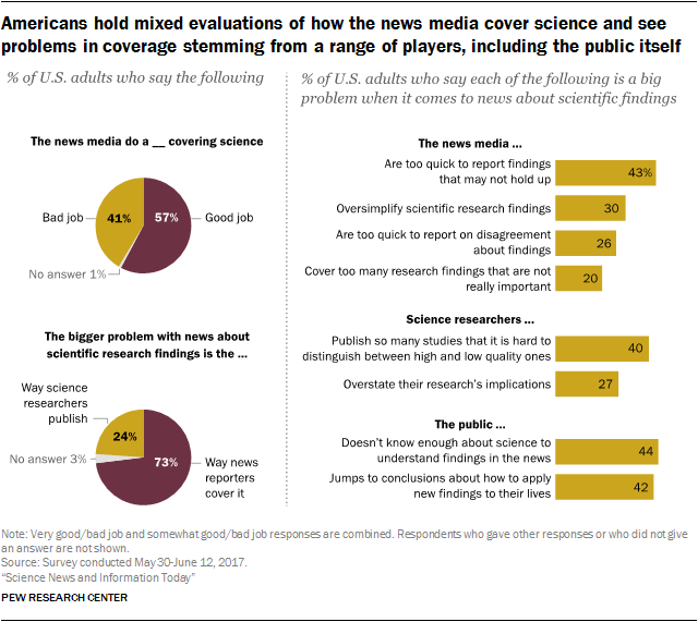 Americans hold mixed evaluations of how the news media cover science and see problems in coverage stemming from a range of players, including the public itself