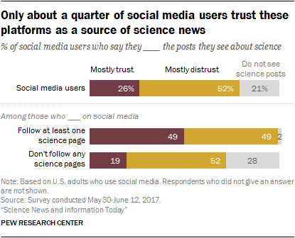 Only about a quarter of social media users trust these platforms as a source of science news