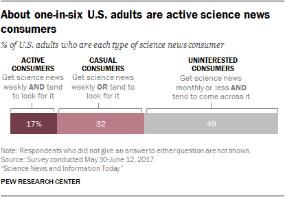 About one-in-six U.S. adults are active science news consumers