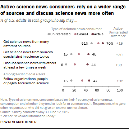 Active science news consumers rely on a wider range of sources and discuss science news more often