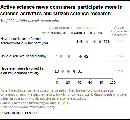 Active science news consumers participate more in science activities and citizen science research