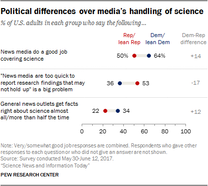 Political differences over media's handling of science
