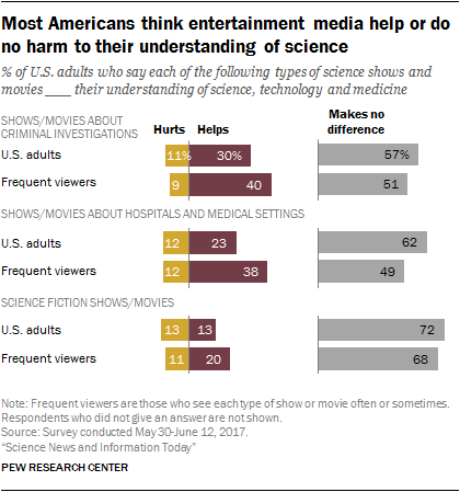 Most Americans think entertainment media help or do no harm to their understanding of science