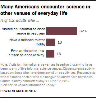 Many Americans encounter science in other venues of everyday life