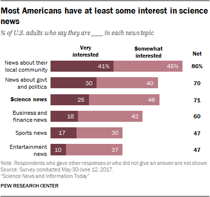 Most Americans have at least some interest in science news