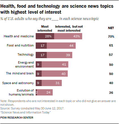 Health, food and technology are science news topics with highest level of interest