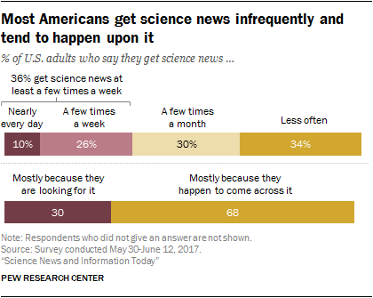 Most Americans get science news infrequently and tend to happen upon it