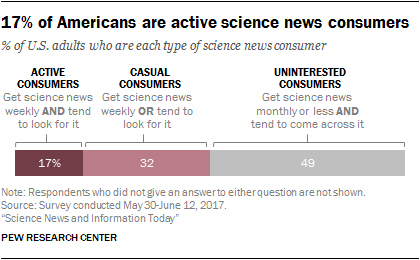 17% of Americans are active science news consumers