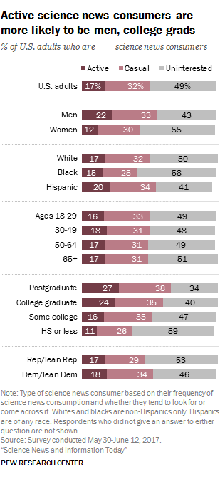 Active science news consumers are more likely to be men, college grads