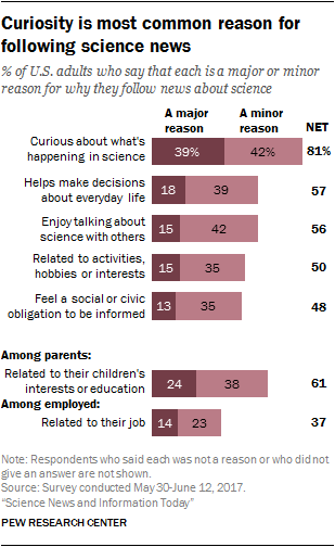 Curiosity is most common reason for following science news